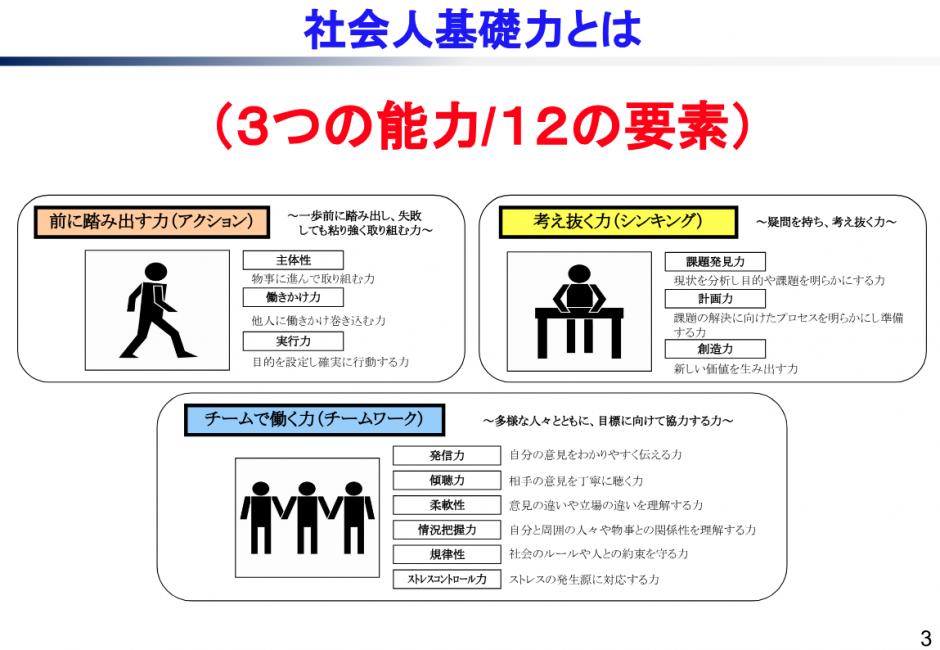 社会人基礎力 3つの能力/12の要素