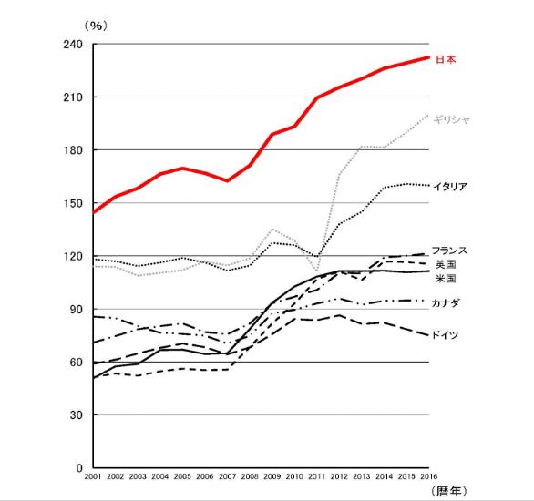 出典:http://www.mof.go.jp/tax_policy/summary/condition/007.htm 着目する観点で何を問題にするかが変化する