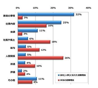 本当の退職理由は「人間関係」が26%で最多