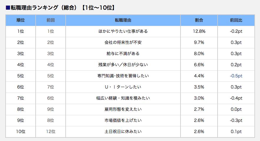 転職理由ランキング(総合)【1位~10位】DODA